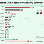 72% nạn nhân của tấn công DDoS bằng botnet phân bổ tại 10 quốc gia