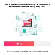 Hơn một nửa SMB tại khu vực Đông Nam Á thừa nhận thiếu thông tin và nhân lực cấp cao để đối phó với các mối đe dọa bảo mật phức