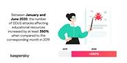Kaspersky phát hiện số lượng mối đe dọa bảo mật ngụy trang dưới dạng nền tảng học tập trực tuyến tăng ở cấp độ bốn con số trong