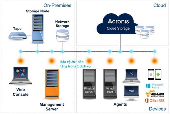 Trong nền công nghệ 4.0, hệ thống máy tính đóng vai trò cực kỳ quan trọng đối với doanh nghiệp. Việc đảm bảo an toàn cho các dữ liệu quan trọng và khổng lồ khỏi các nguy cơ tấn công mạng trở nên hết sức cần thiết.